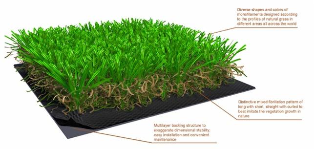 Artificial grass, latest technology